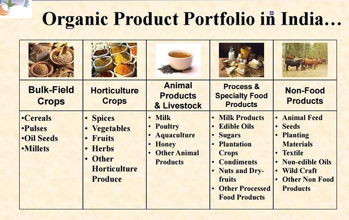 Organic Farming Startup